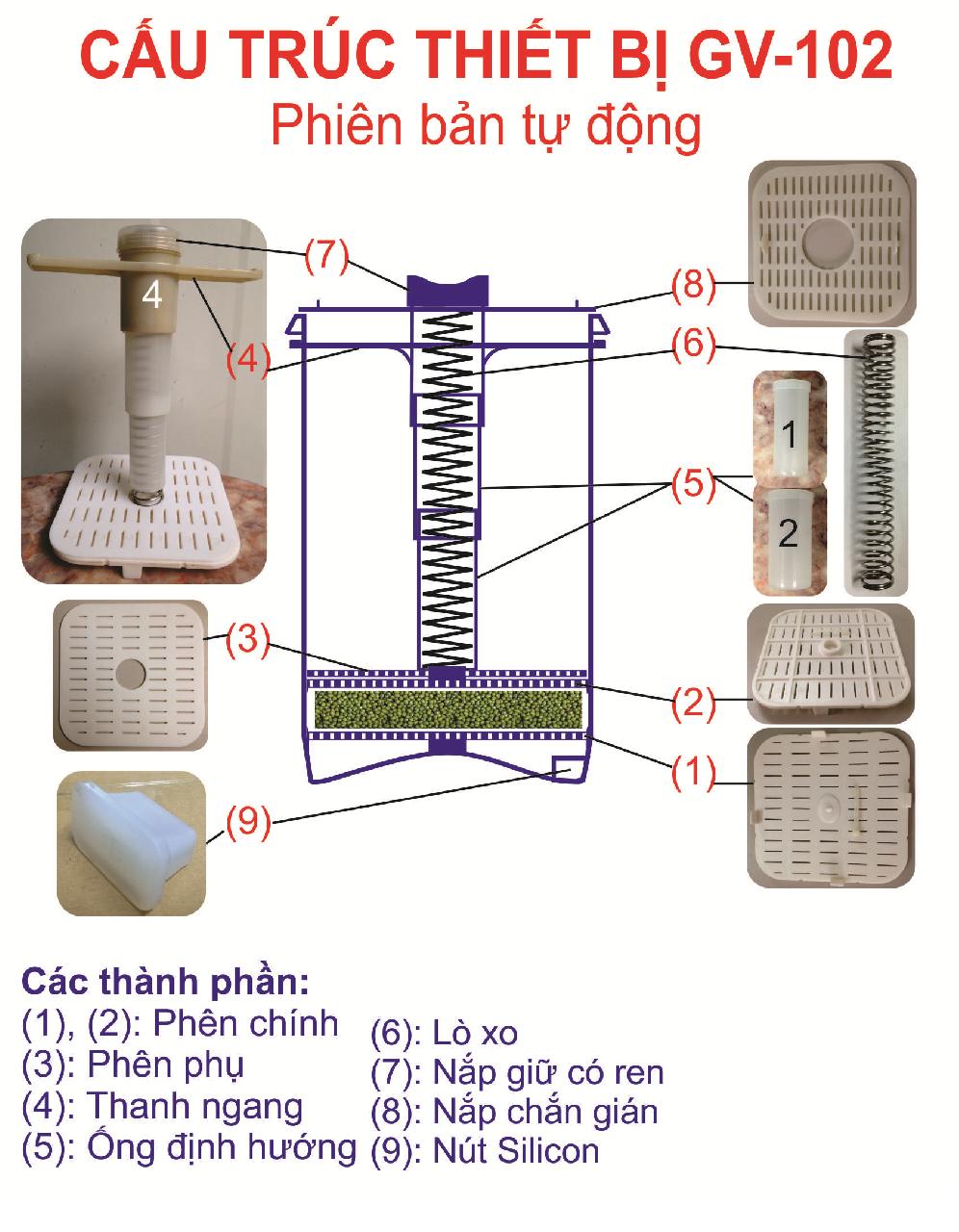 Cấu trúc của máy làm giá sạch đa năng GV-102 - Phiên bản tự động