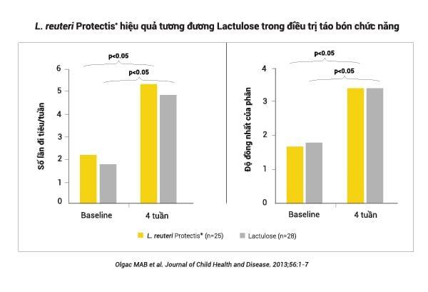 Men vi sinh BioGaia Protectis Baby cho trẻ sơ sinh giảm nôn trớ