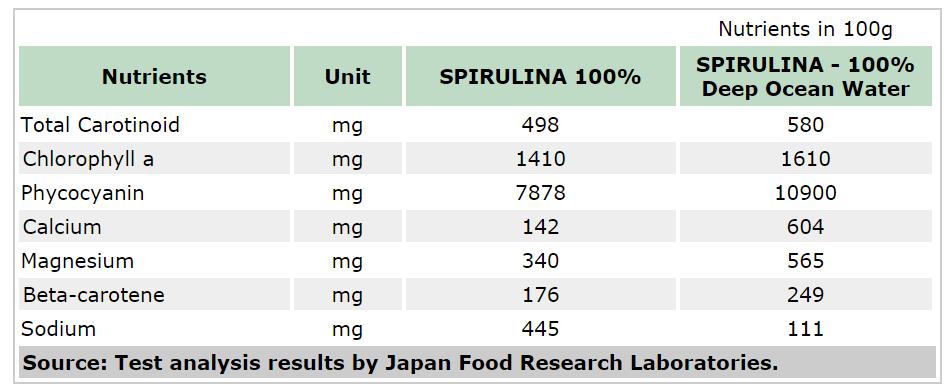 Thành phần trong tảo biển Nhật Bản 2400 viên xoắn Spirulina