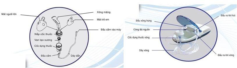 Cách sử dụng máy Dotha Health Care với tính năng xông mũi